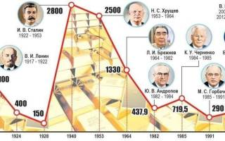 Кто и каким образом устанавливает цены на золото?