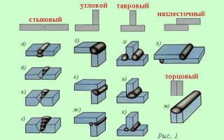 Что называется сварным соединением и сварным швом