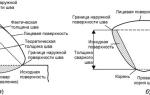 Как классифицируются Сварные соединения и швы