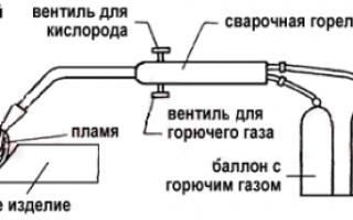 Что такое газовая сварка